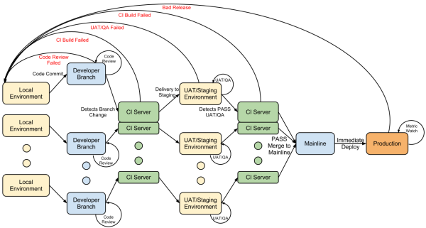 cd process diagram resized 600