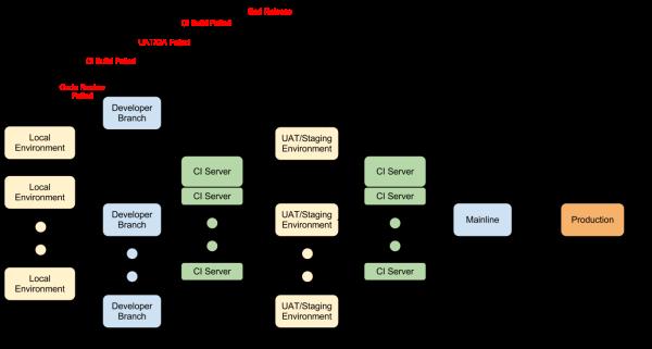 cd process diagram resized 600