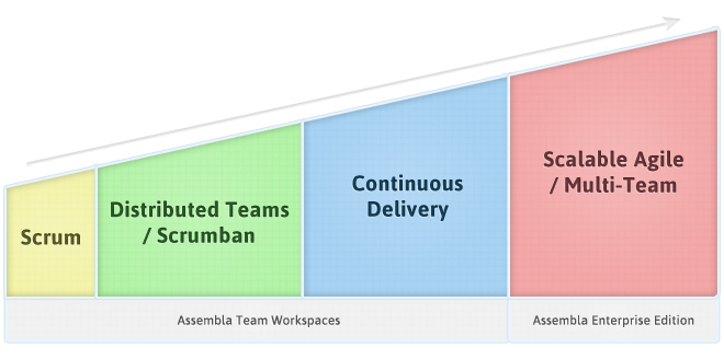 Beyond Scrum Chart 3