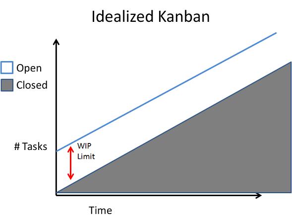 idealize kanban