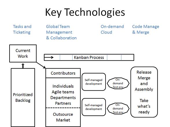 manage merge