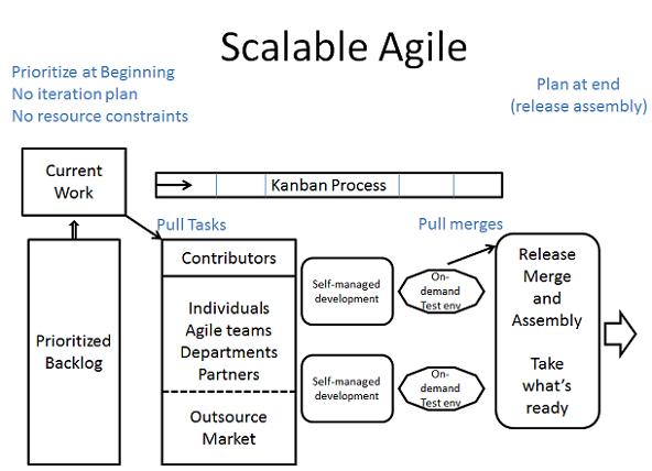 scalable agile process