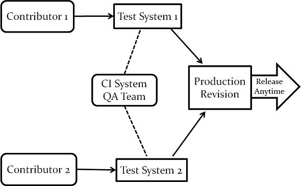 test pattern clean