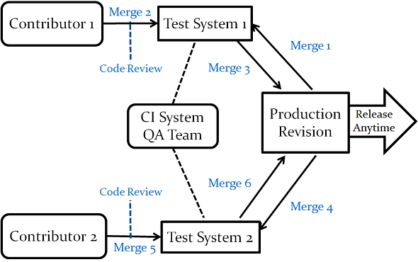 test pattern merges