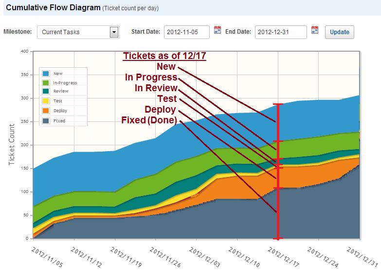 cumulative flow diagram | Diarra