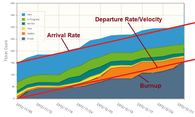 departure and arrival rates