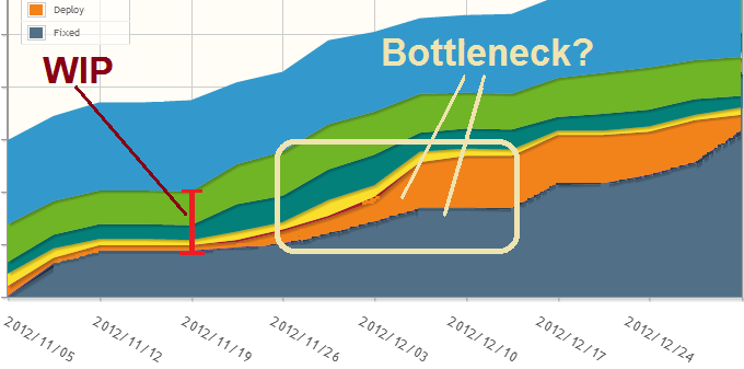 View WIP and spot bottlenecks