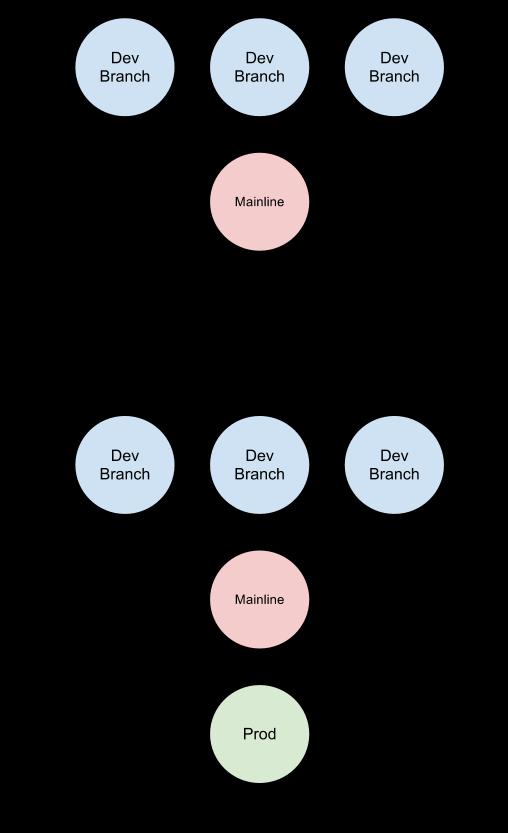 Centralized vs Distributed CI