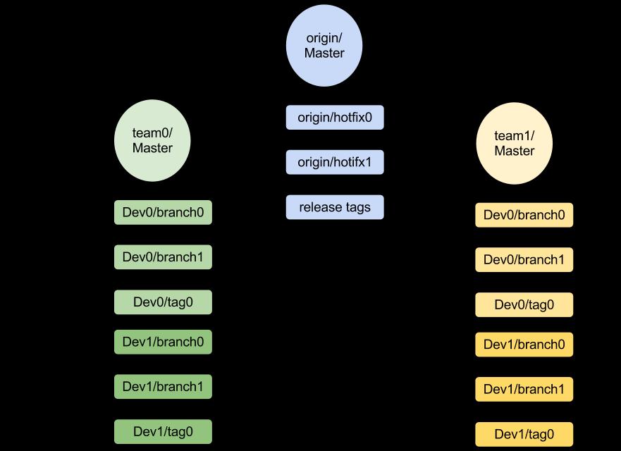 git-workflow-3