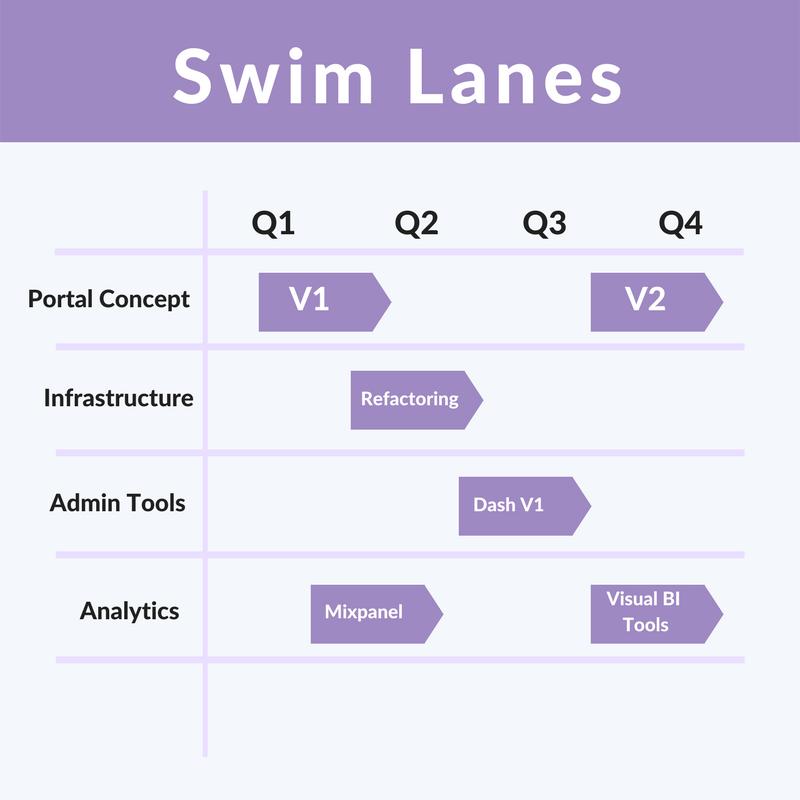 Swim Lanes.png