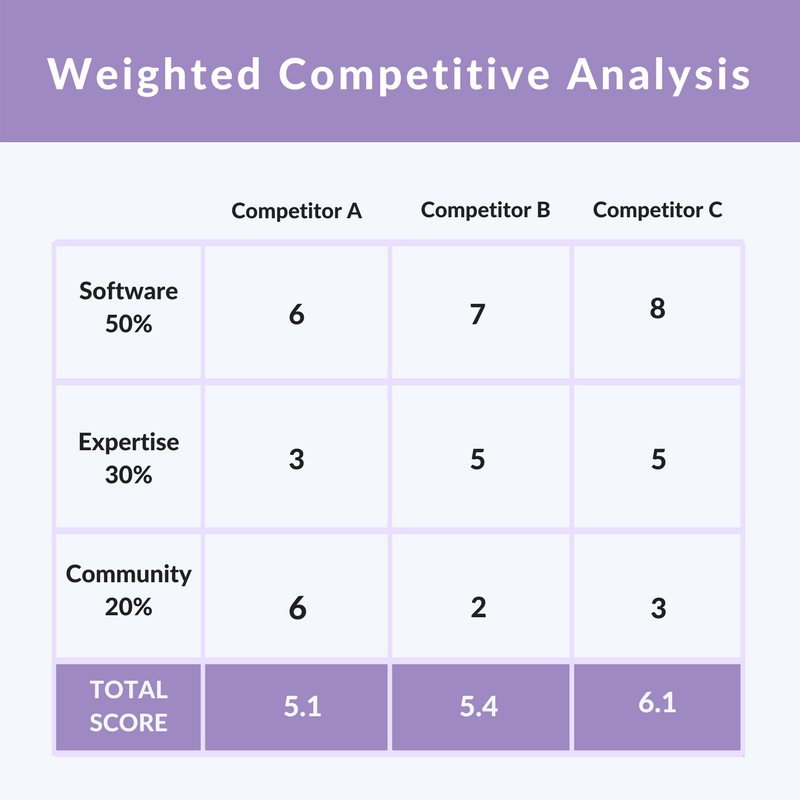 Weighted Competitive Analysis.png