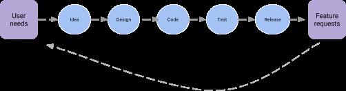 assembla-and-usersnap2.png