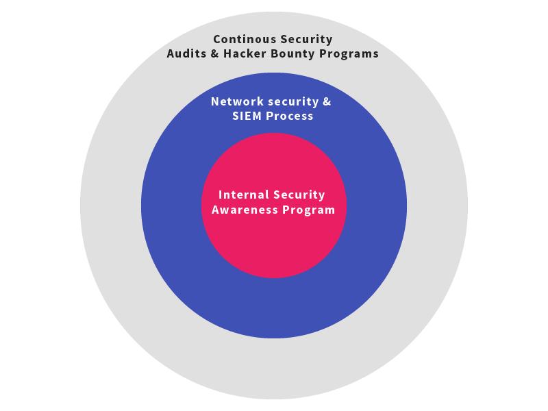 security_awareness_program_one.png