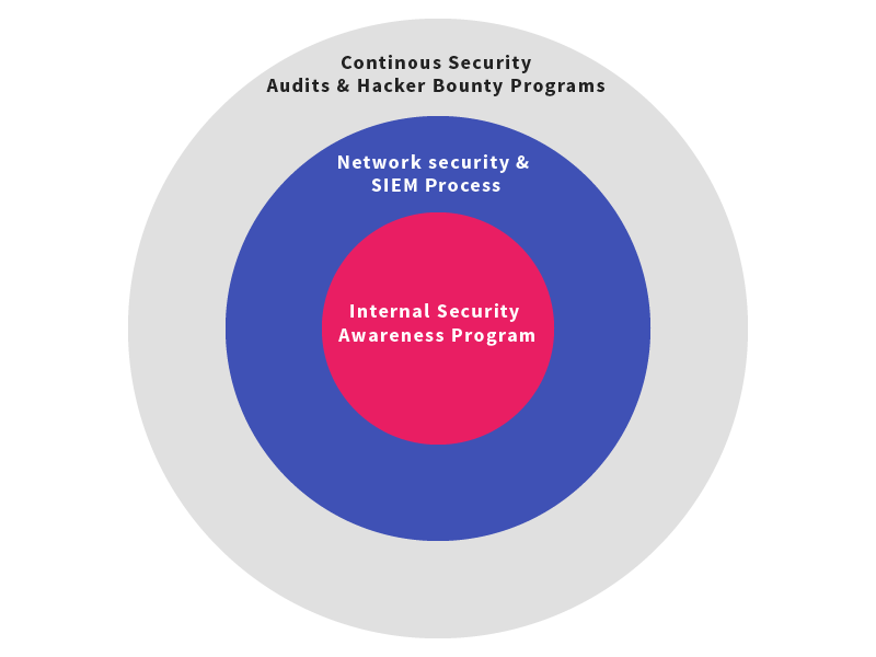 security_awareness_program_one.png
